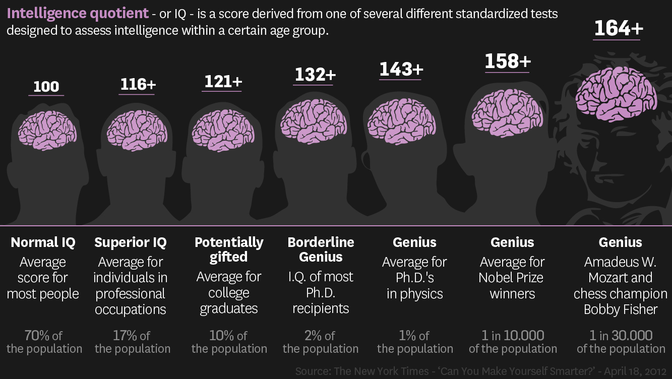 iq intelligent quotient Definition of intelligence quotient in the audioenglishorg dictionary meaning of intelligence quotient what does intelligence quotient mean proper usage and pronunciation (in phonetic transcription) of the word intelligence quotient information about intelligence quotient in the.