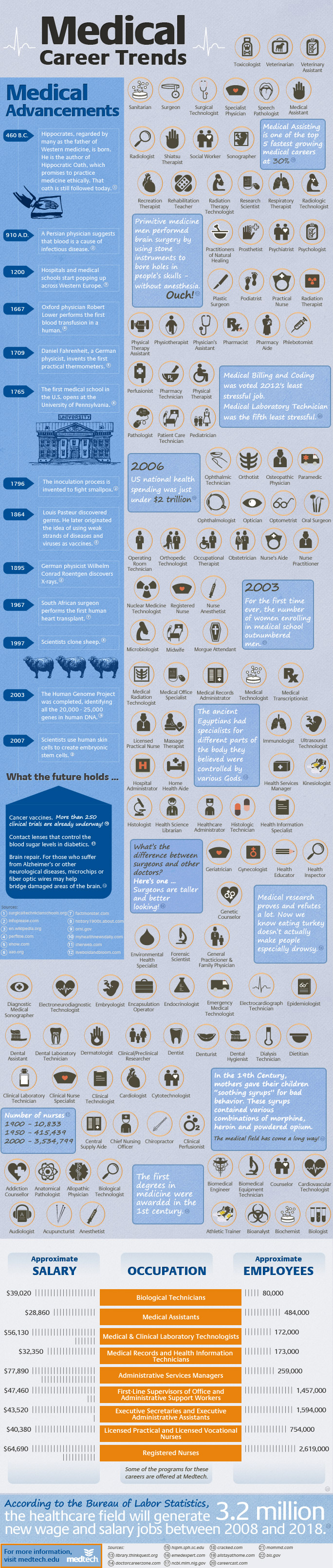 Medical Careers List >> Medical Career Trends Infographic Infographic List