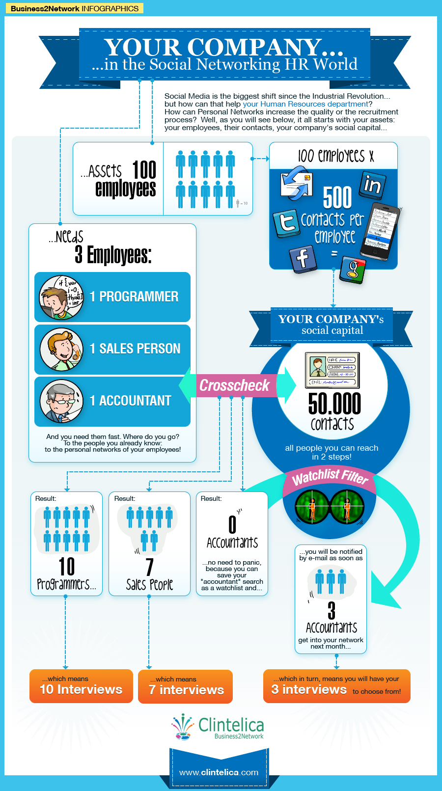 Your Company In The Social Networking HR World [INFOGRAPHIC