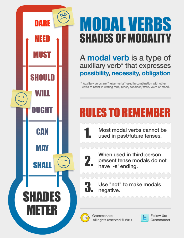 Amato Modal Verbs: Shades of Modality [INFOGRAPHIC] – Infographic List KG32