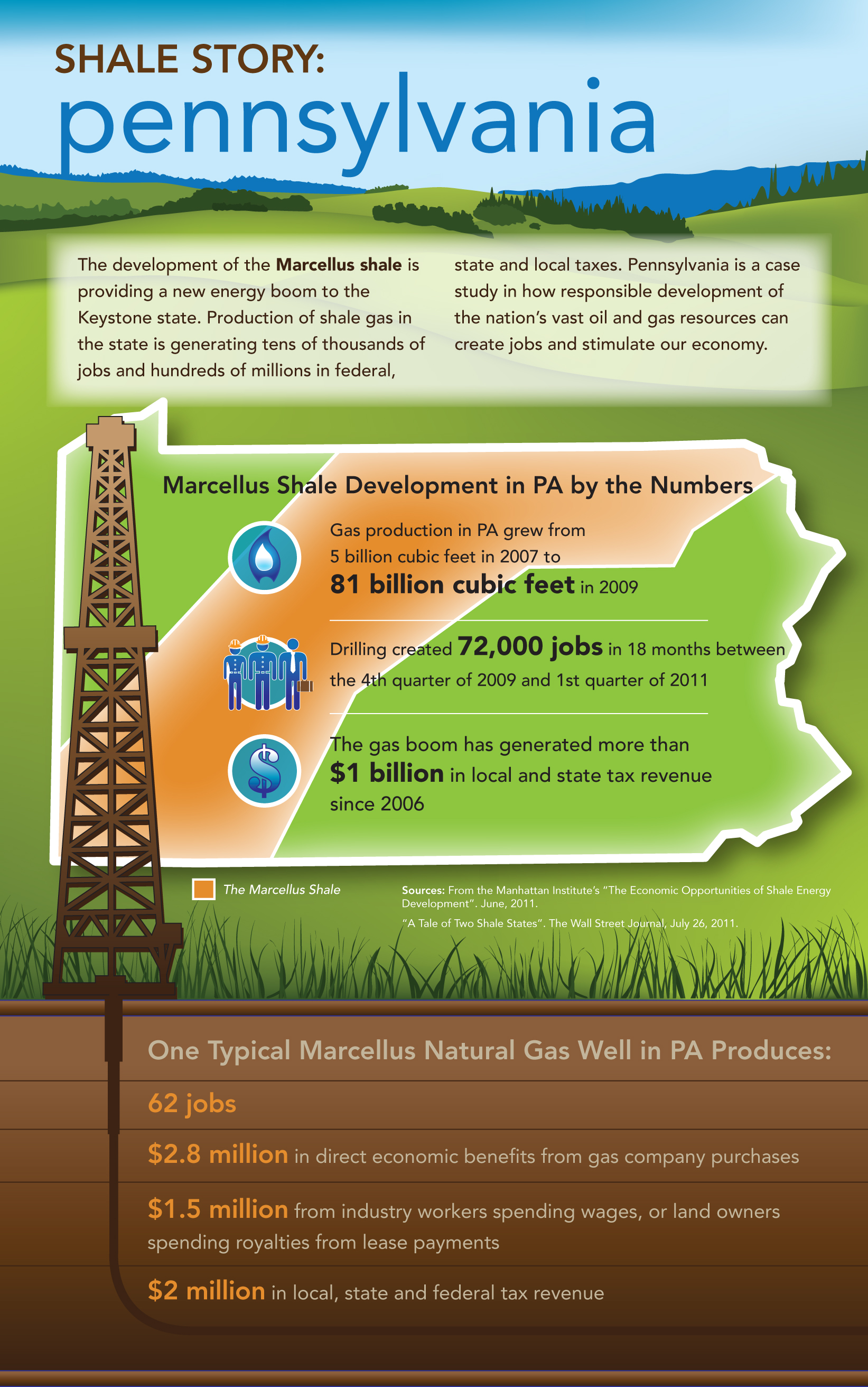 Shale Story: Pennsylvania [INFOGRAPHIC] - Infographic List
