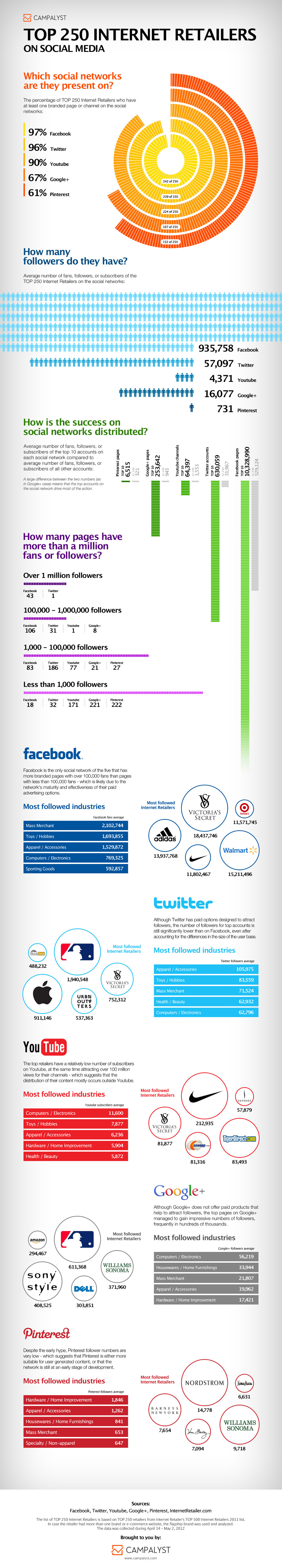 Top 250 internet retailers on social media infographic for List of online retailers