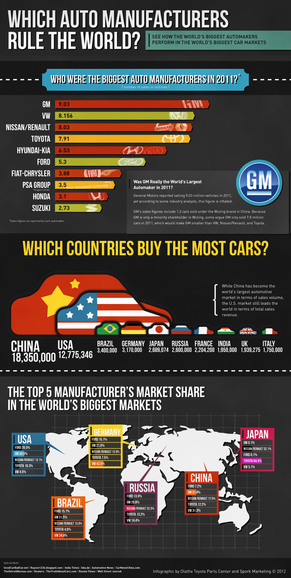 Which Auto Manufacturers Rule The World? [INFOGRAPHIC