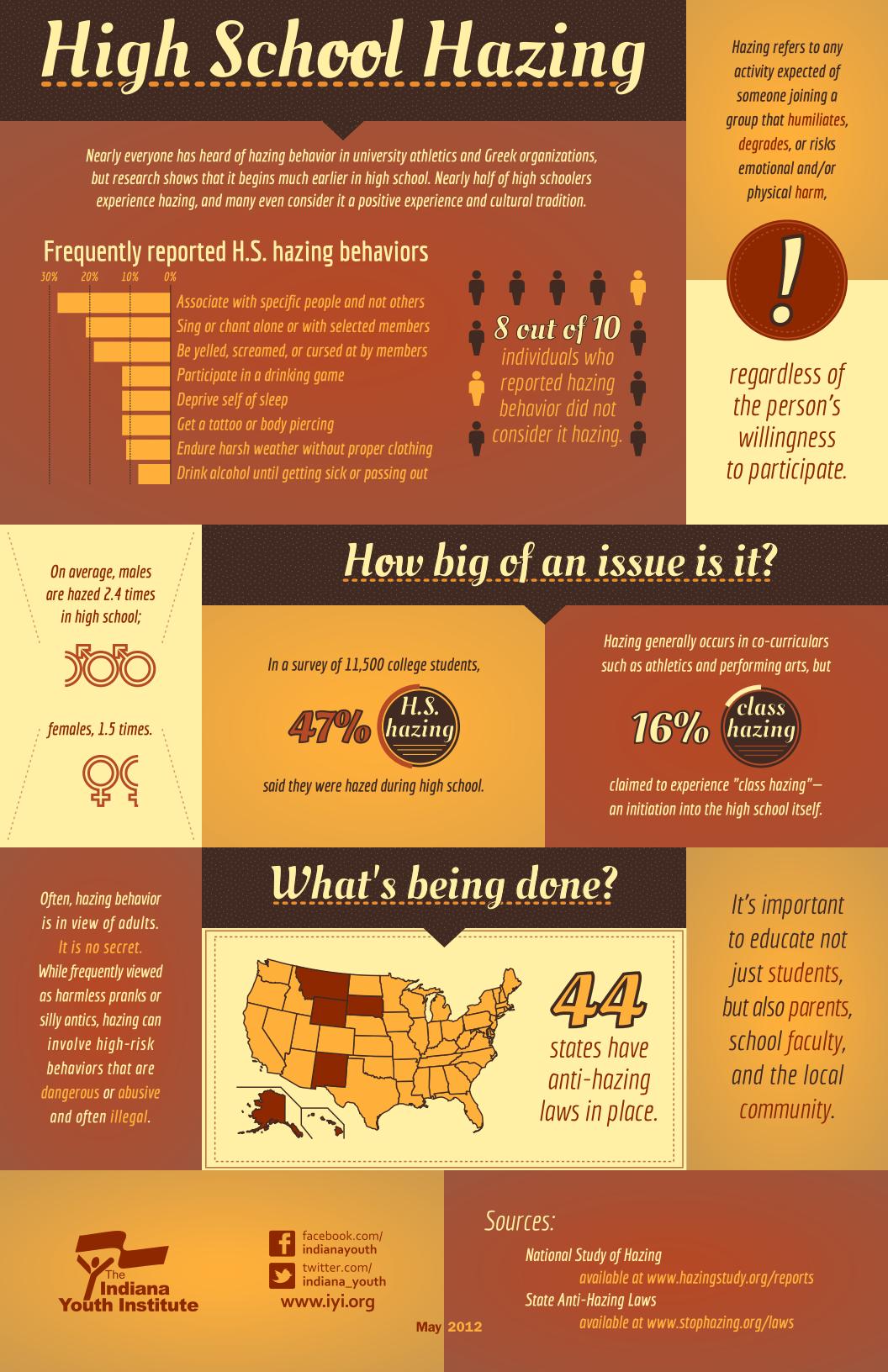 High School Hazing [INFOGRAPHIC] – Infographic List