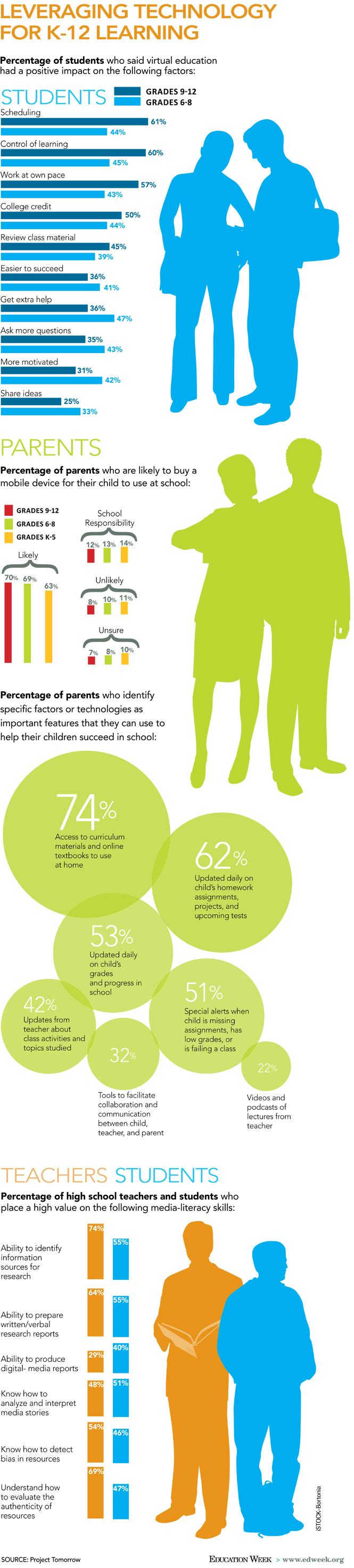 K 12 Education Infographics Leveraging Technology ...