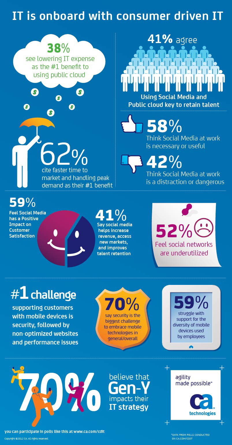 It Is Onboard With Consumer Driven It Infographic