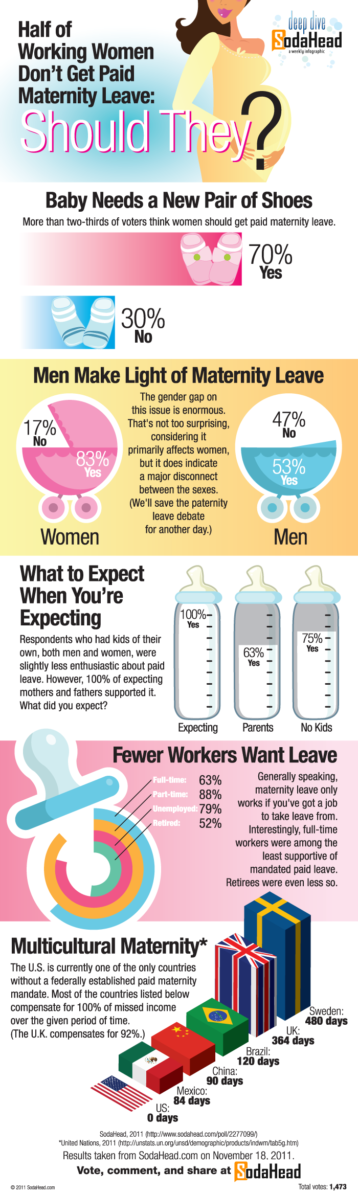 Half of Working Women Don't Get Paid Maternity Leave ...