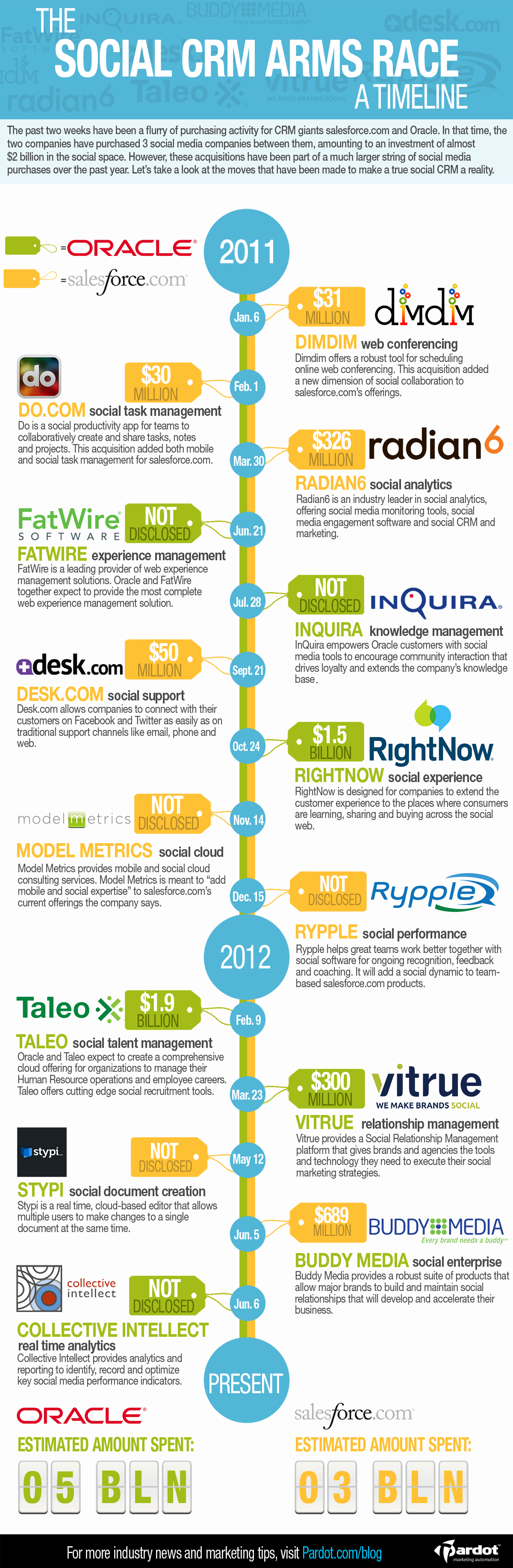 The Social Crm Arms Race A Timeline Infographic