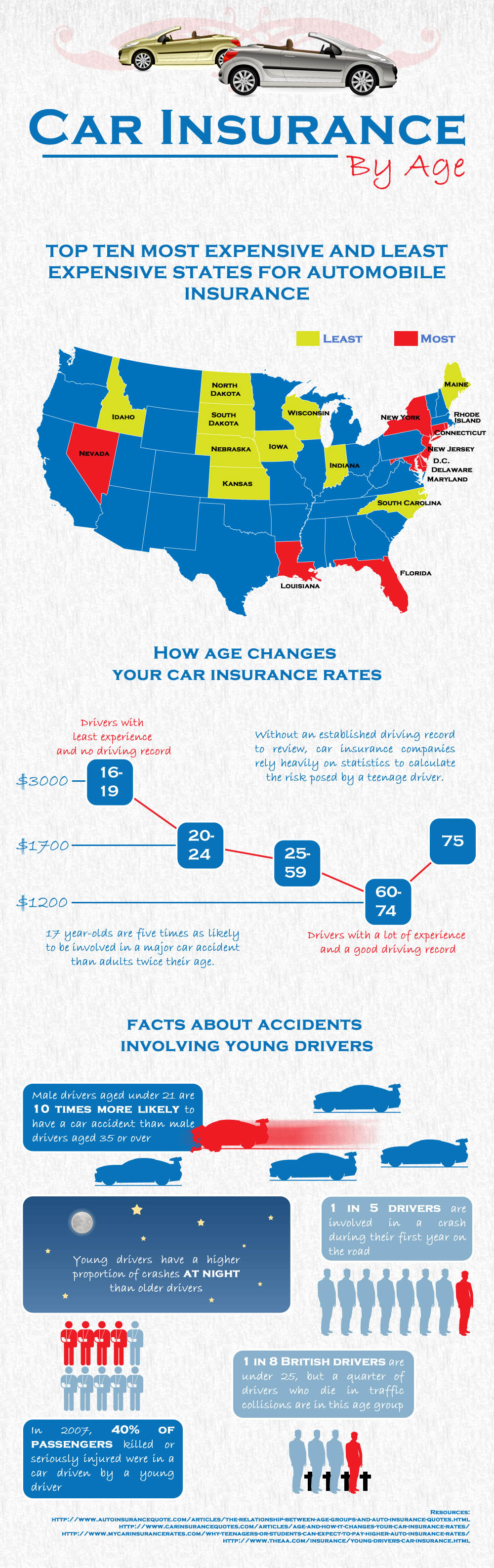 Car Insurance By Age [INFOGRAPHIC] | Infographic List