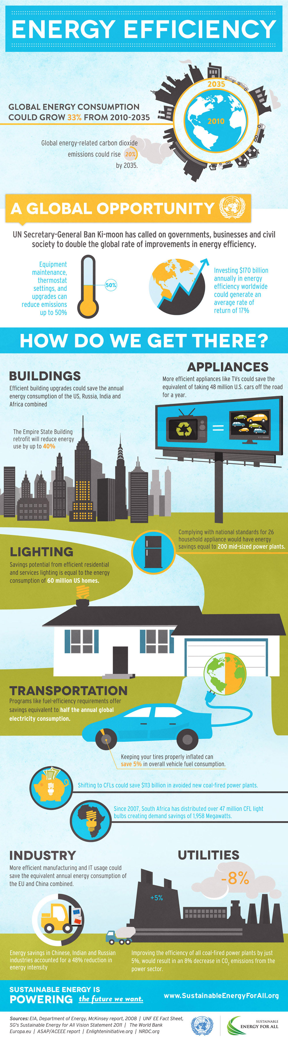 Energy efficiency infographic infographic list for Facts about energy conservation