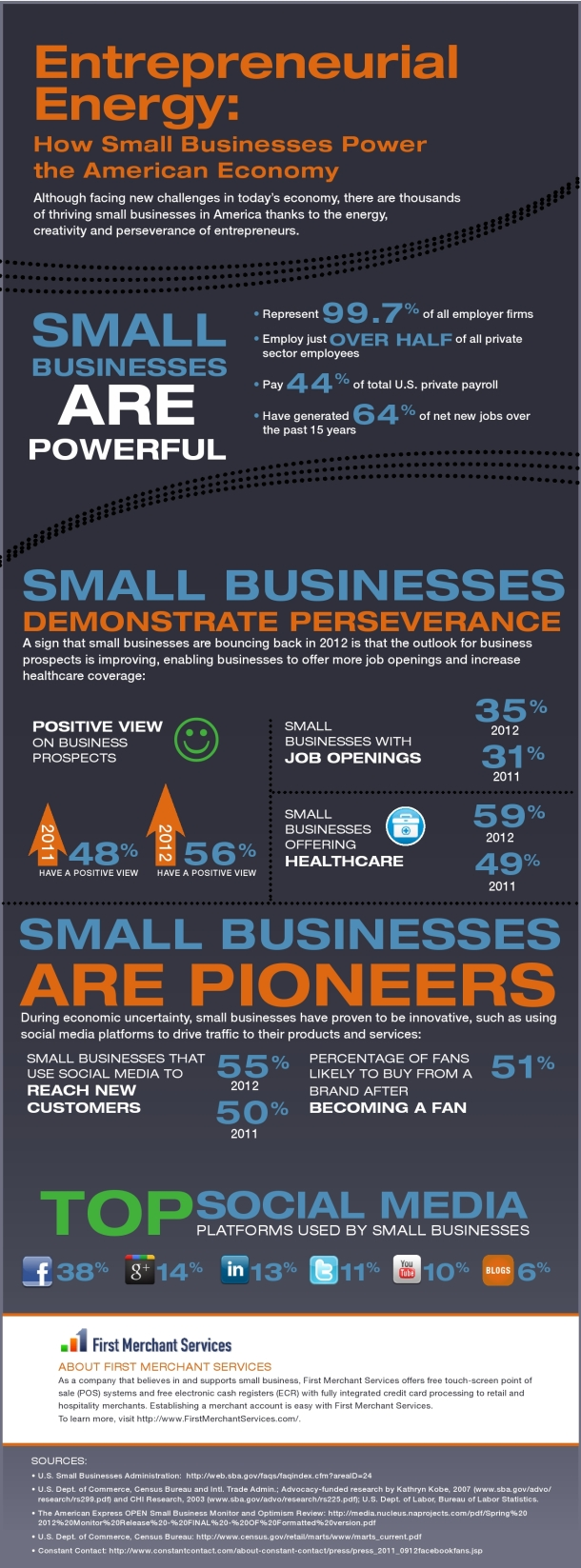 How Small Businesses Power the American Economy