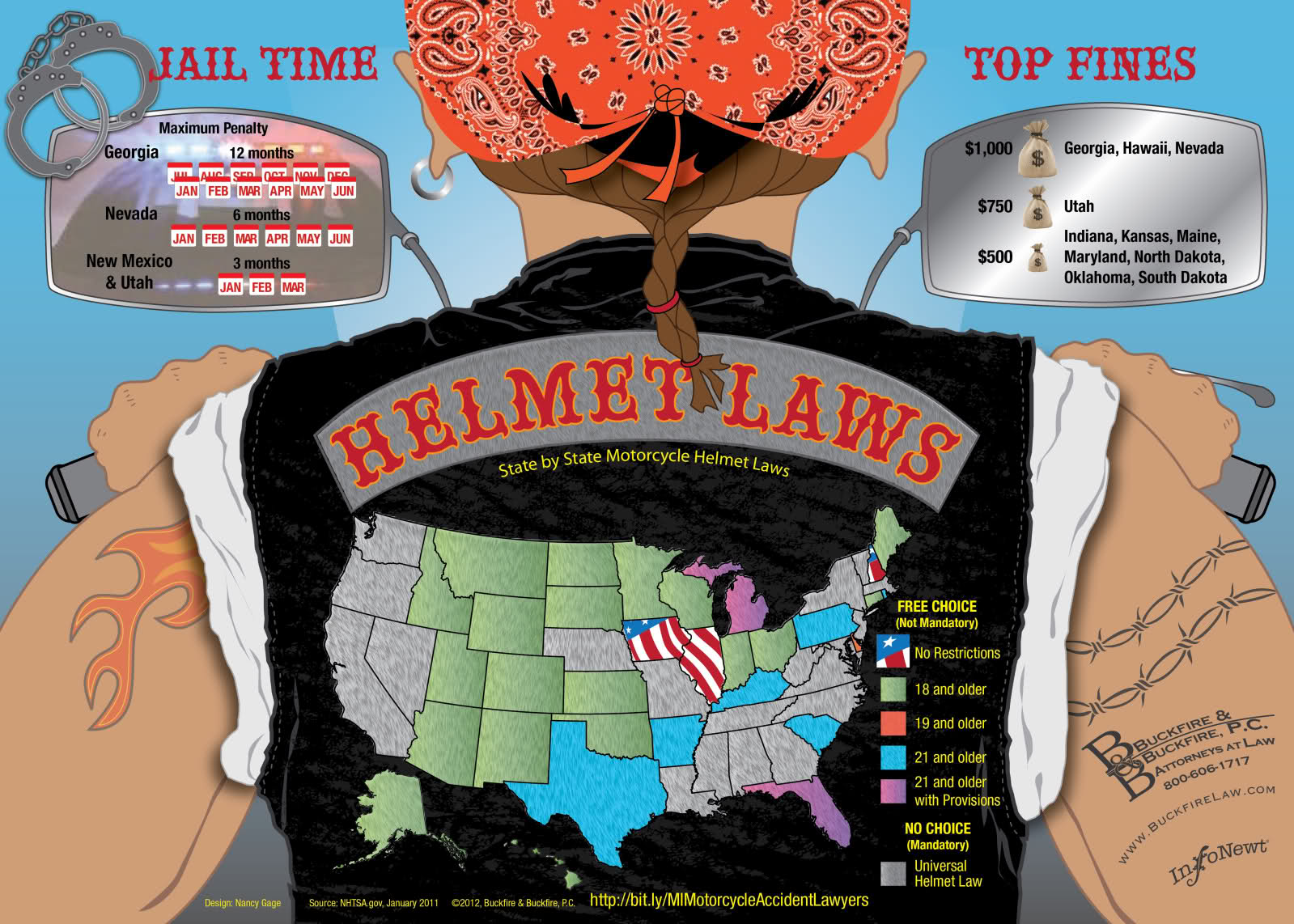 Helmet Laws [INFOGRAPHIC] - Infographic List