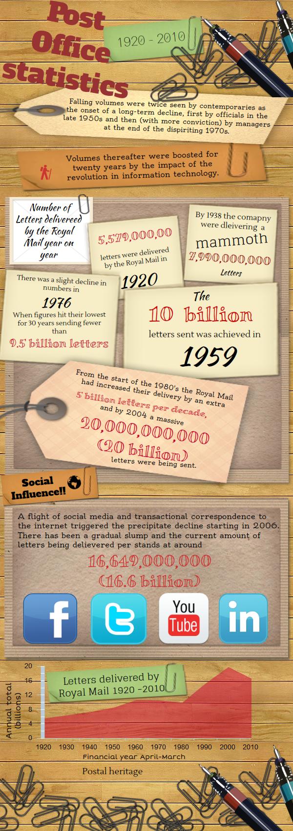 Post Office Statistics 1920 2010 Infographic