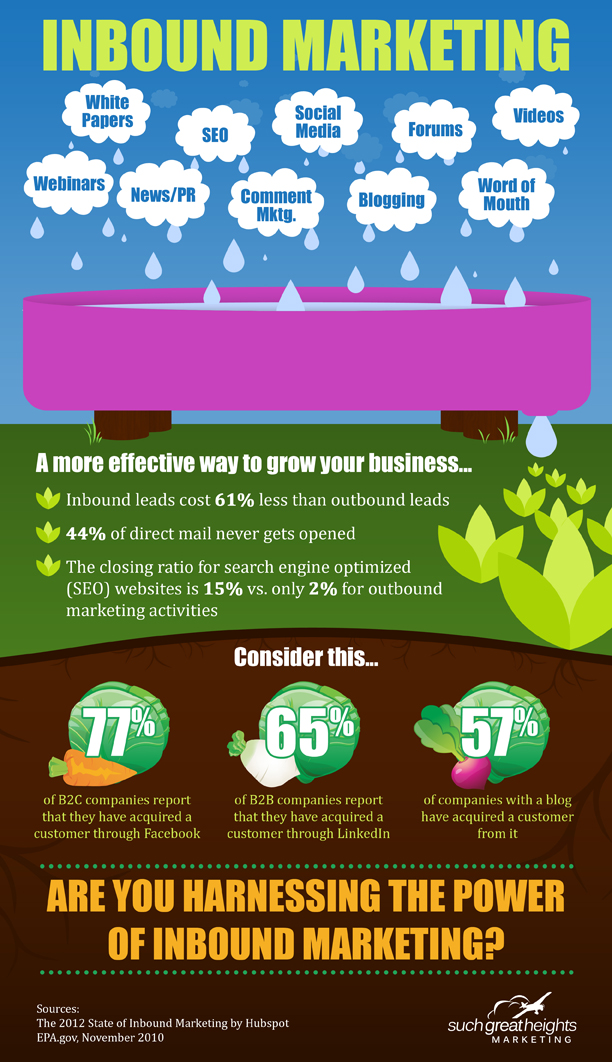 Inbound Marketing [INFOGRAPHIC] – Infographic List