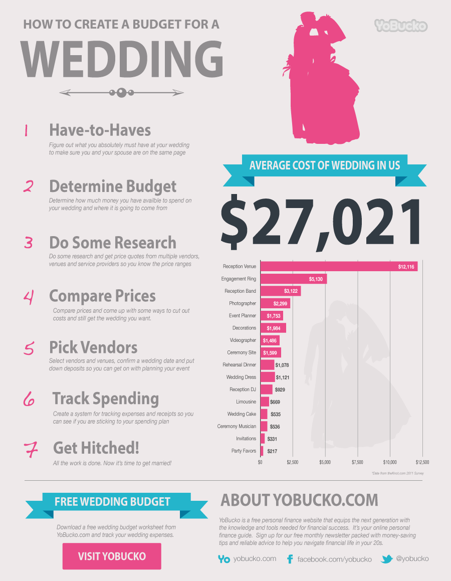 How To Create A Budget For A Wedding Infographic