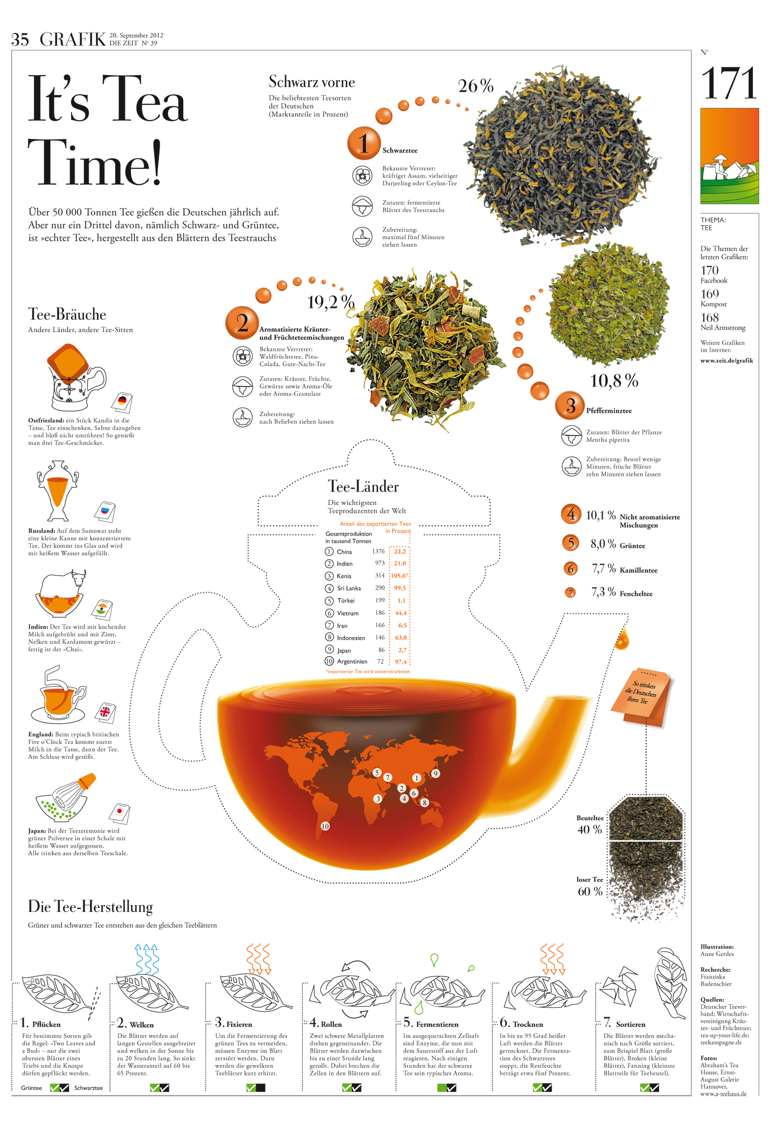 It S Tea Time Infographic Infographic List