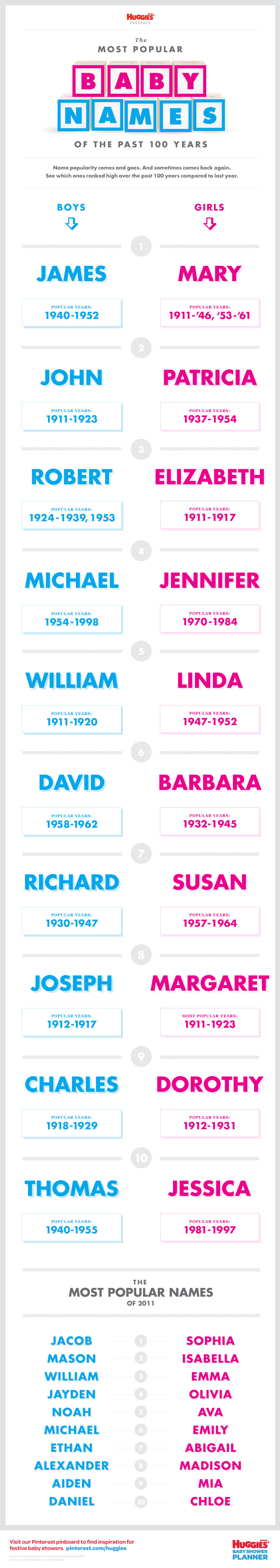 The Most Popular Baby Names Of The Past 100 Years