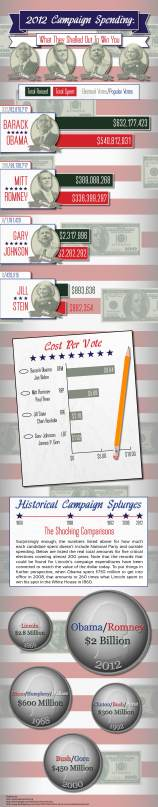 2012-campaign-spending-what-they-shelled-out-to-win-you_50b3c6a93c053