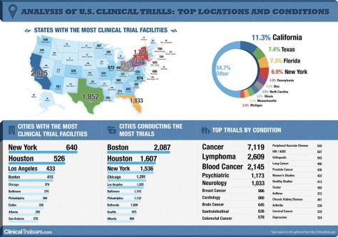 analysis-of-us-clinical-trials-top-locations-and-conditions_50ad2bd95b475