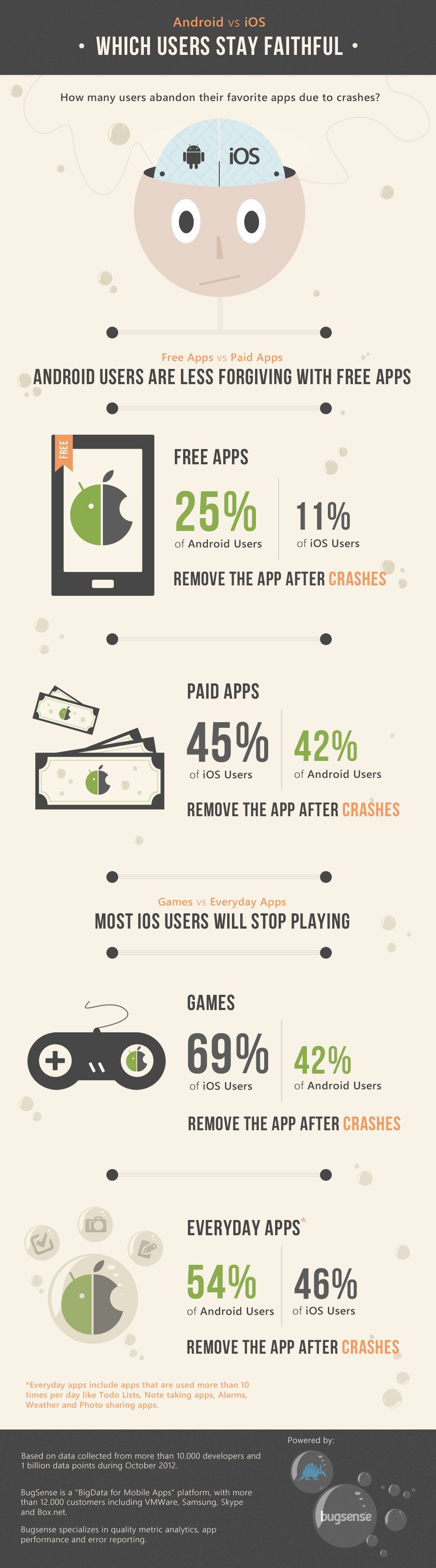android-vs-ios-which-users-will-stop-using-your-app-after-it-crashes_50b27d381d709