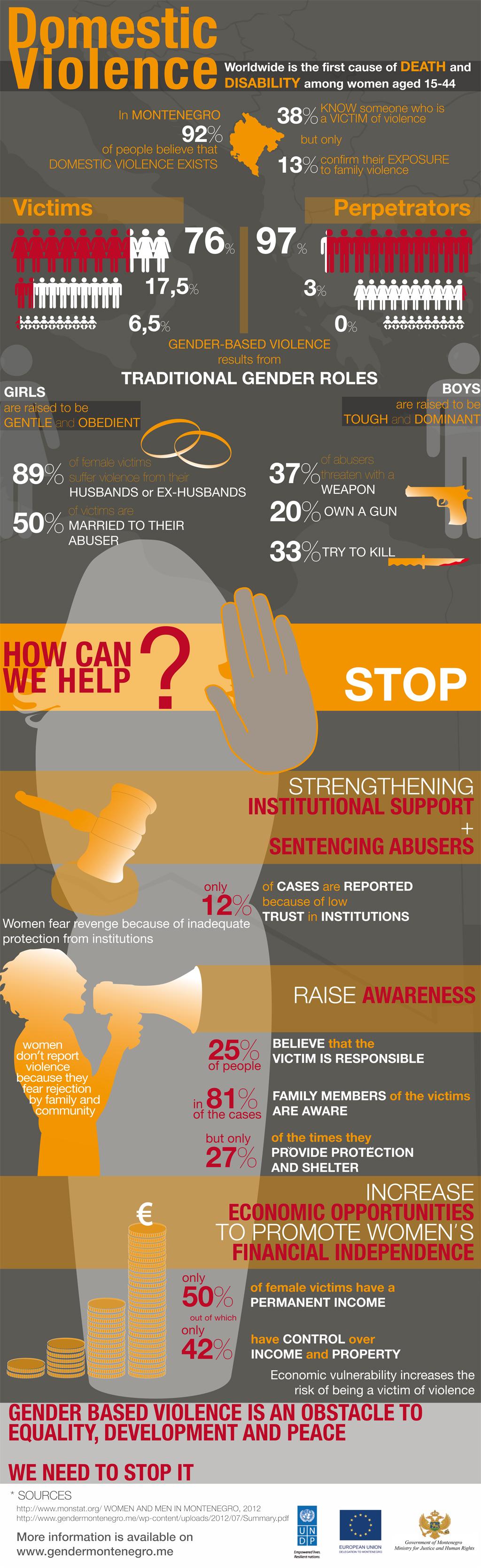 domestic violence ten landmark judgments
