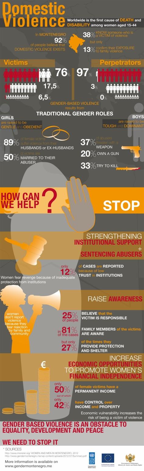 ViolenceAgainstWomen_montenegro_26-11-2012 copia
