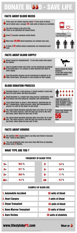donate-blood--save-life_50b32807a91a6