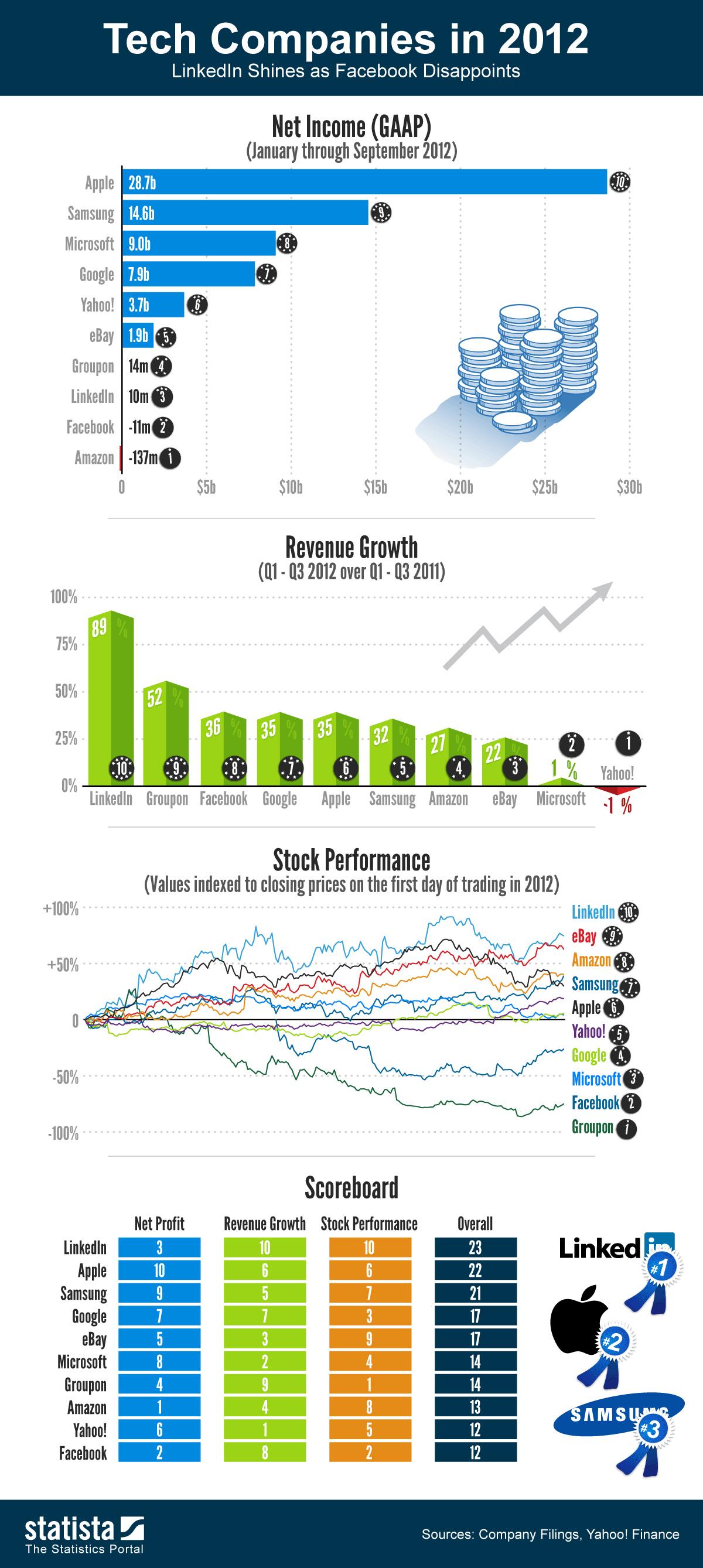 1statista-tech-companies-2012-infographic