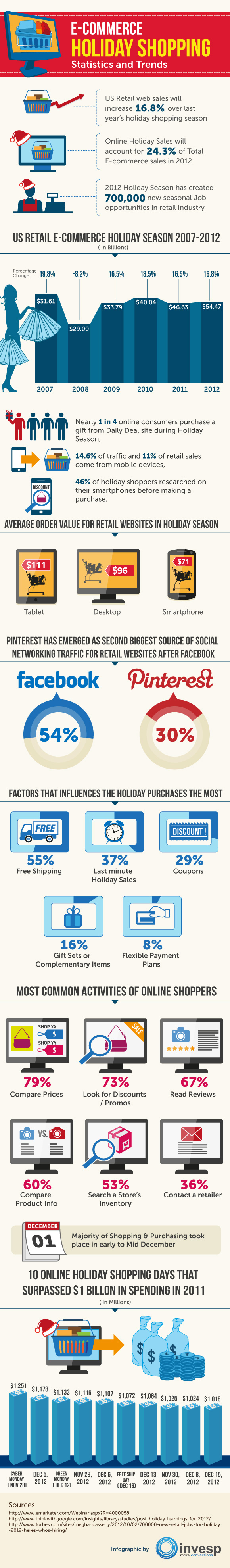 ecommerce-holiday-shopping-statistics-and-trends_508d65de3e4c3