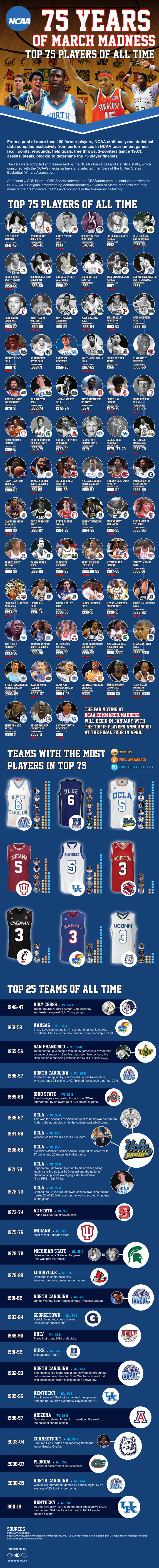 1NCAA-75-years-of-march-madness-Top-75-players