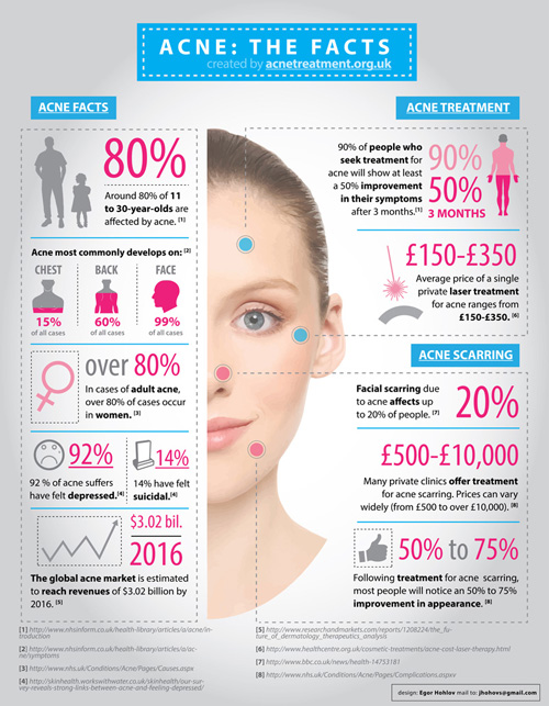 Acne: The Facts