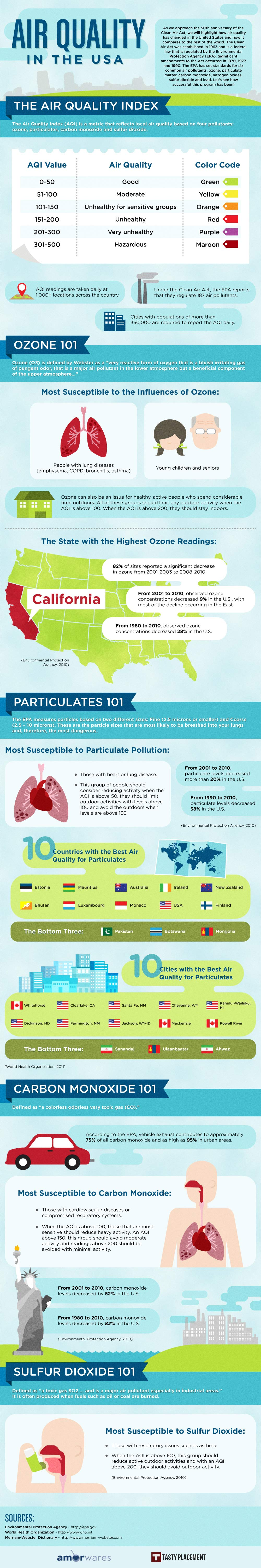 air-quality-in-the-usa_50f03edbee588