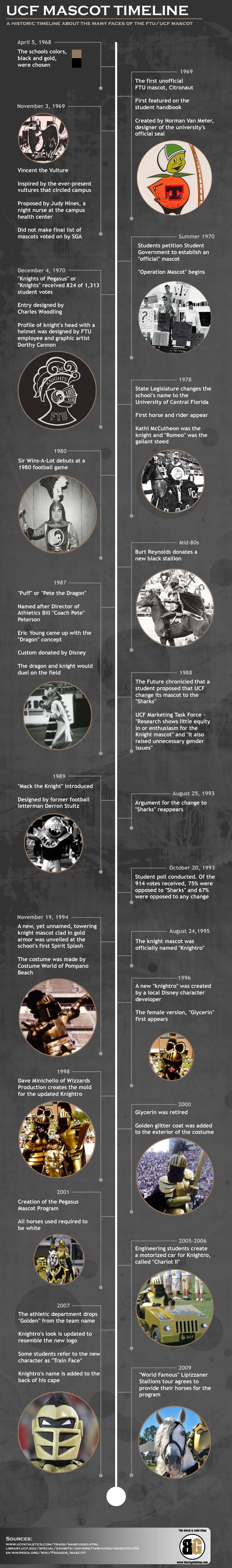 history-of-the-ucf-mascot_50abb364f03de