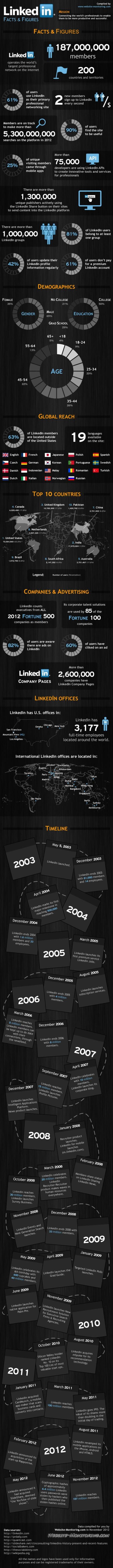linkedin-facts--figures_50c73d7a2c69d