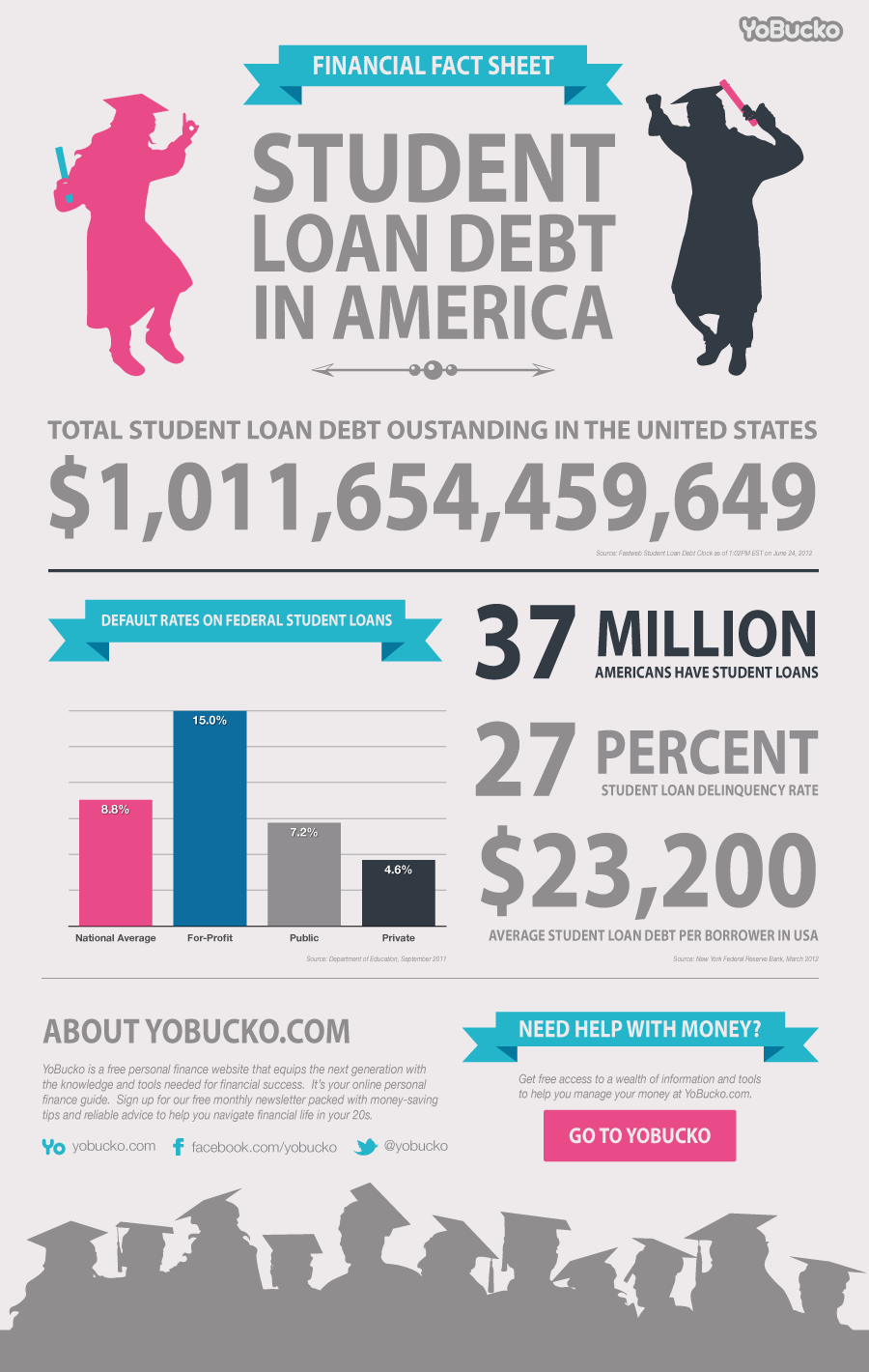 Financial fact sheet student loan debt in america infographic infographic list - Hiring a home designer saves much money and time ...