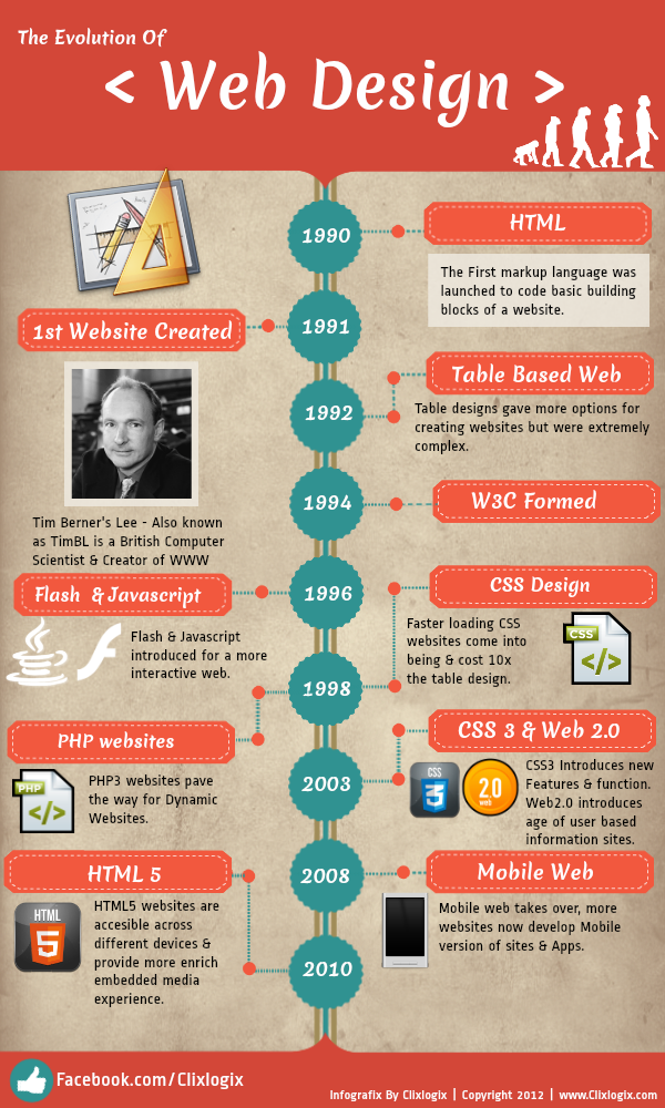 Infographic creator websites