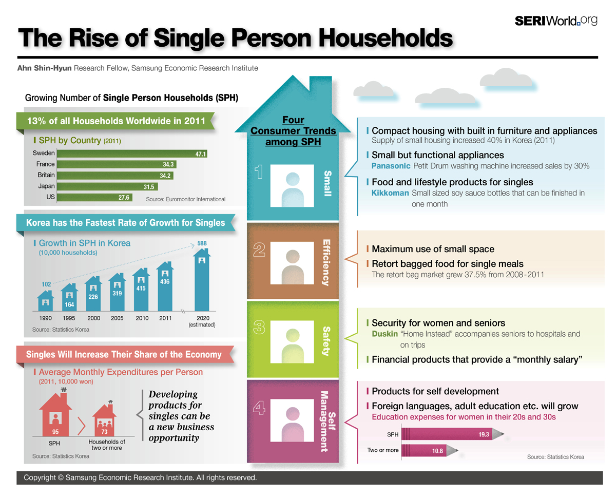 The rise of single person households infographic infographic