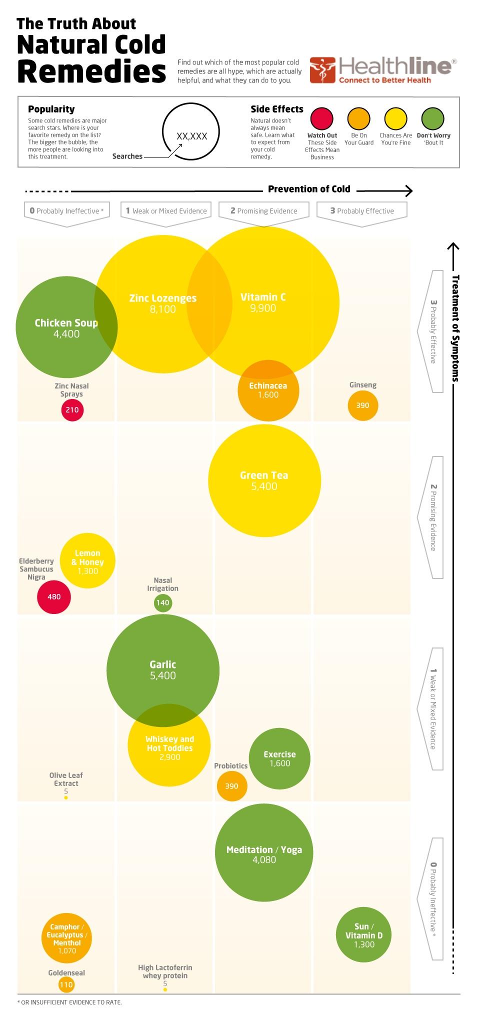 Most popular infographic topics