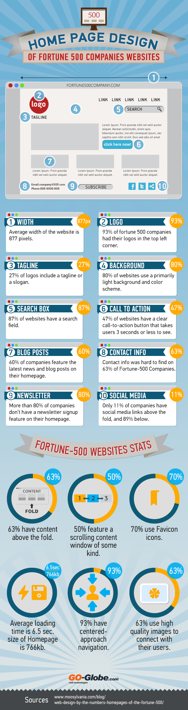 Home Page Design Of Fortune 500 Companies Websites INFOGRAPHIC Infographi