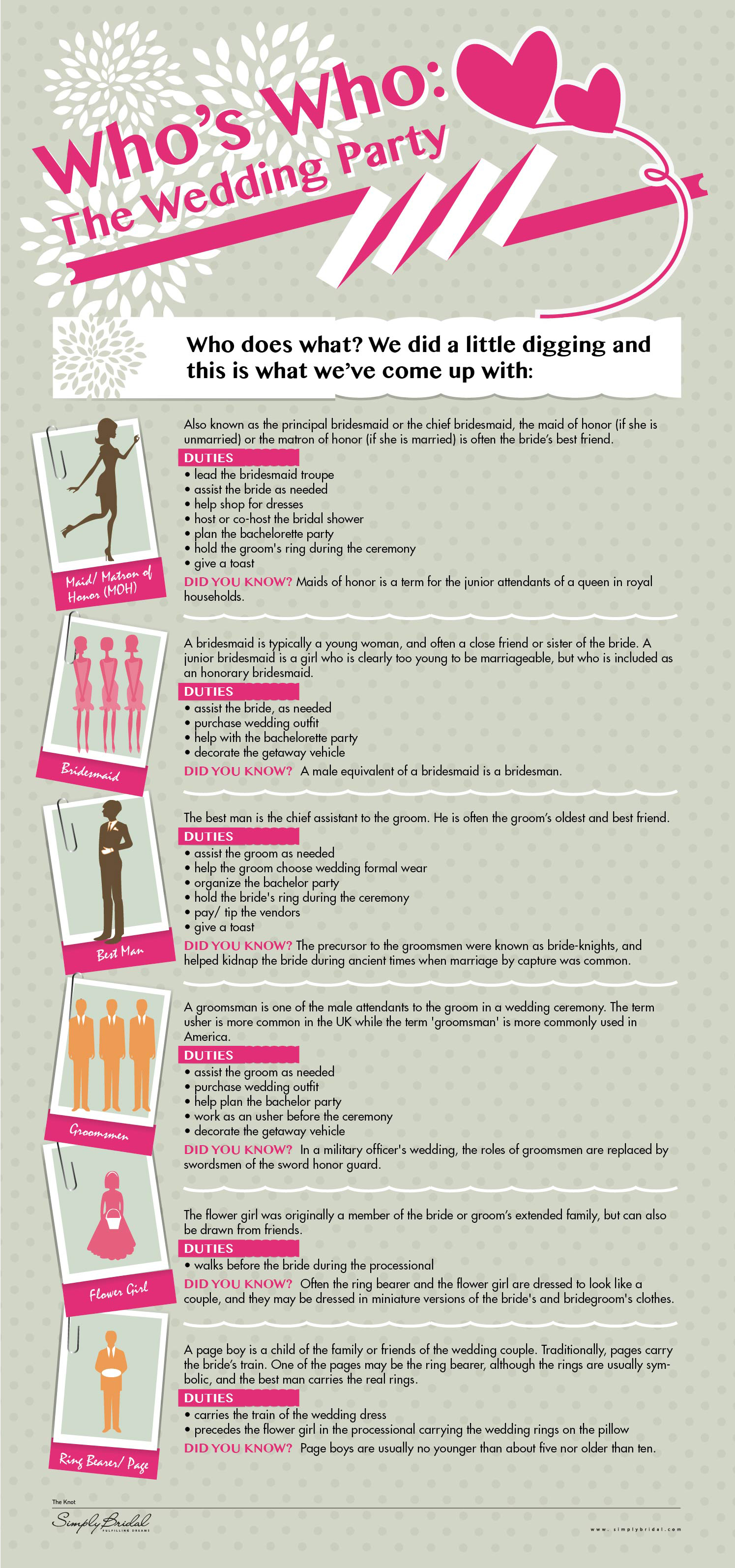 Who S Who The Wedding Party Infographic Infographic List