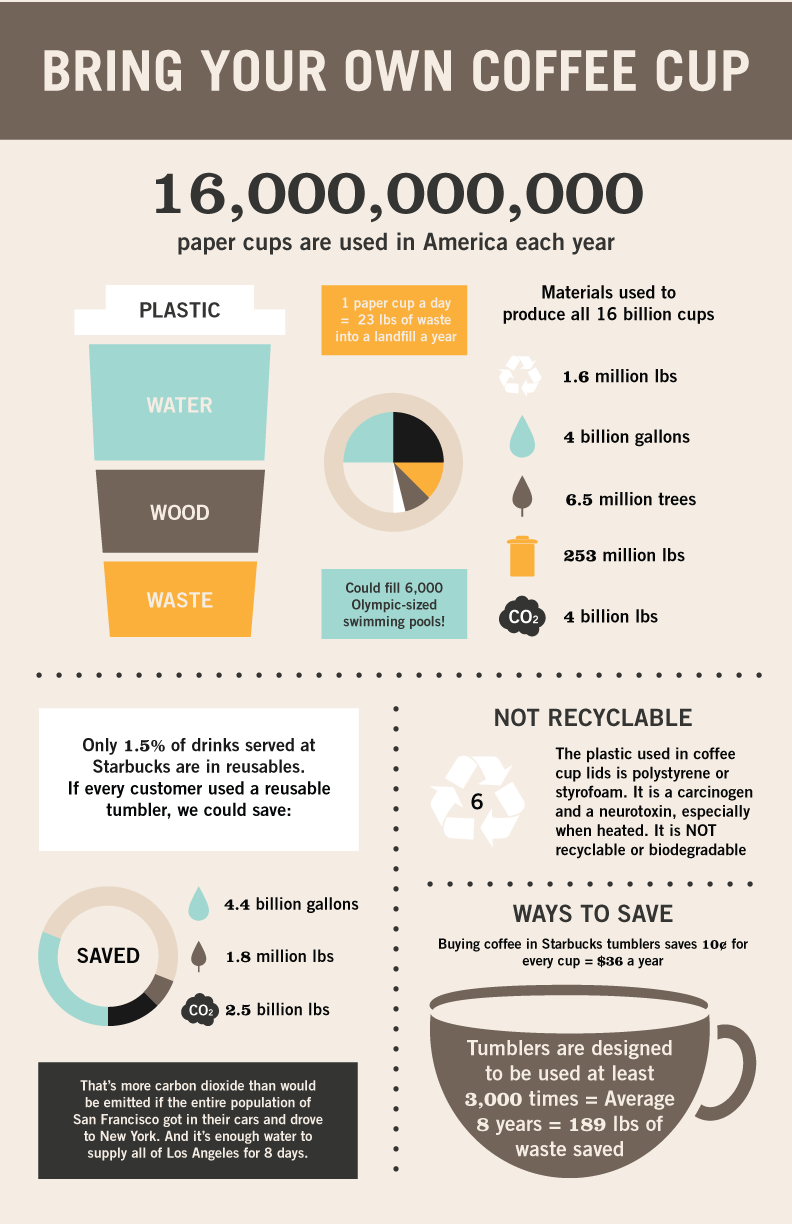 Bring Your Own Coffee Cup [INFOGRAPHIC] – Infographic List