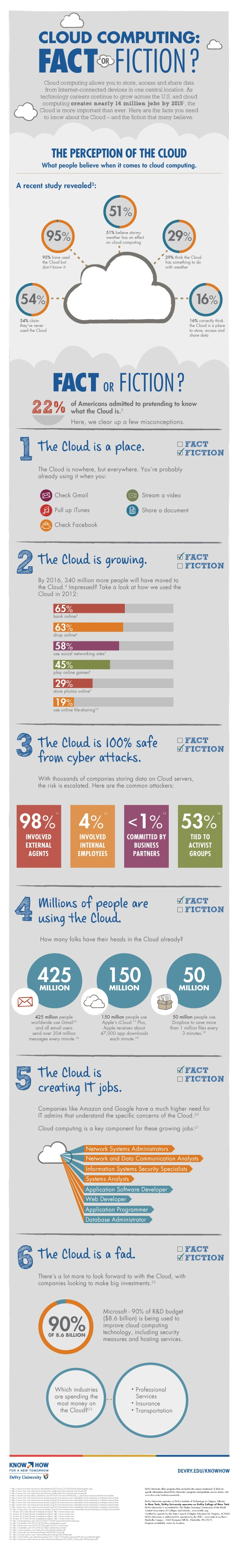 cloud-computing--fact-or-fiction_50e70989a7e6c
