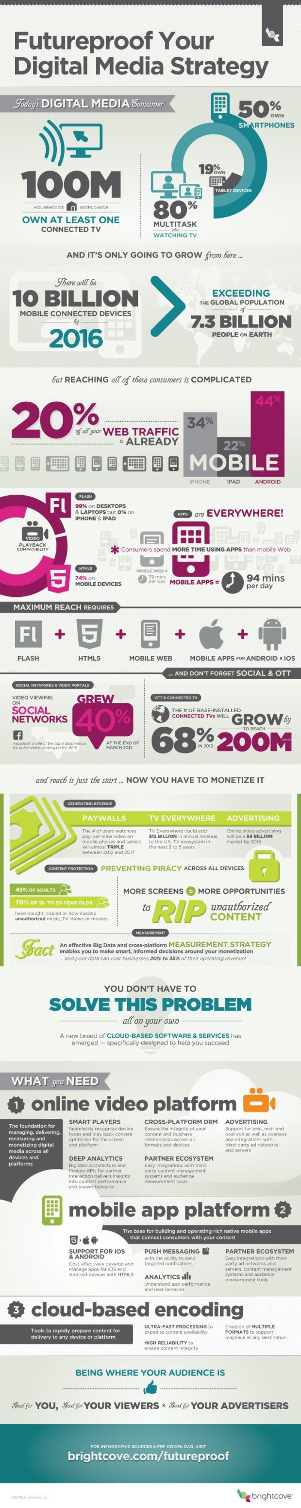 futureproof-your-digital-media-strategy_50c8b2dd35a01
