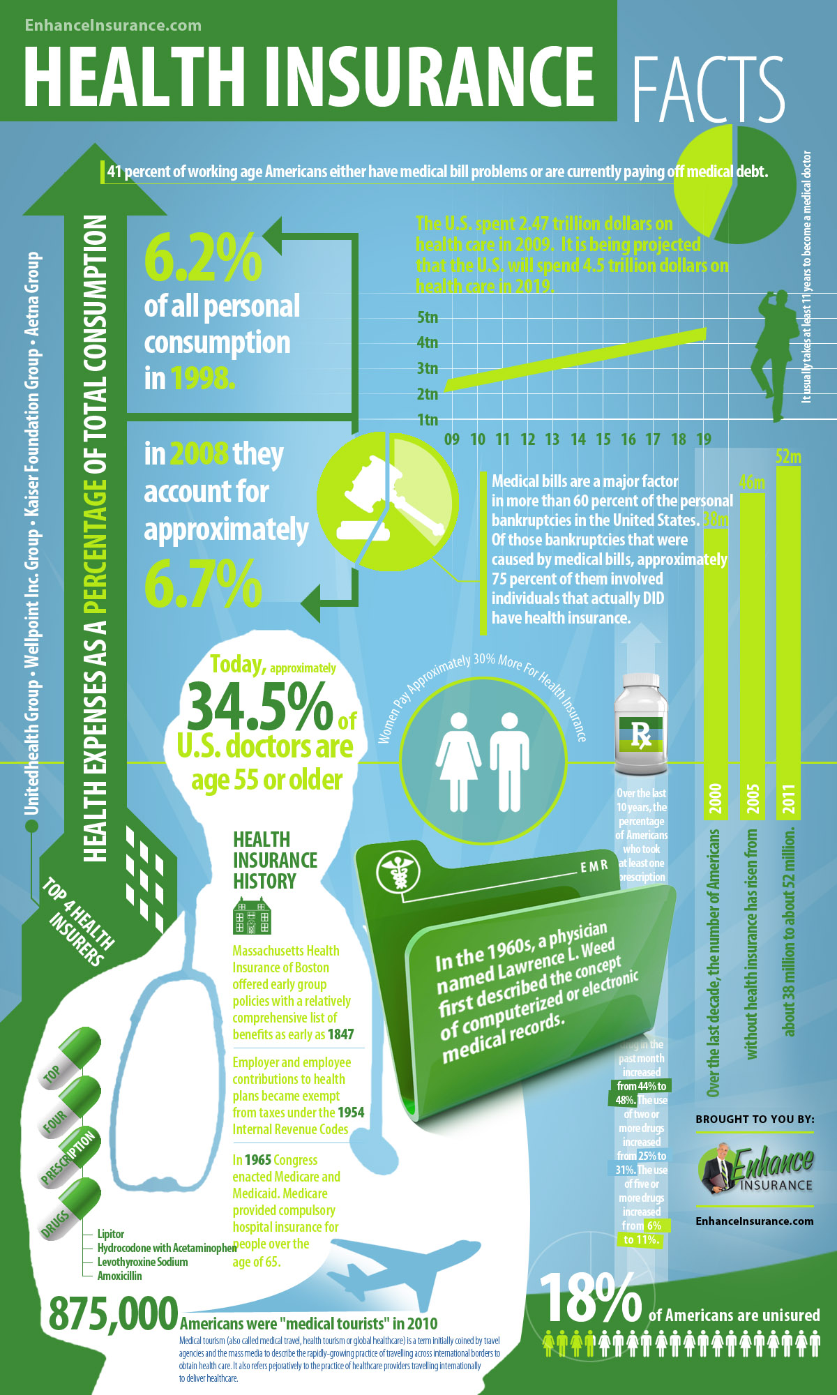 Health Insurance Facts [INFOGRAPHIC] – Infographic List