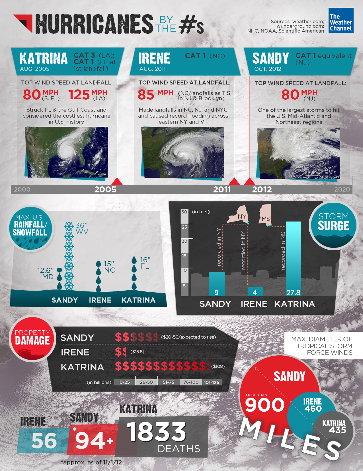 hurricanes-by-the-numbers_50c7a5647dd9d