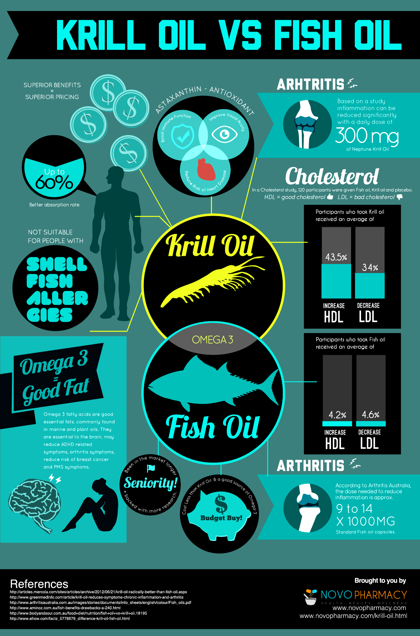 Krill oil vs fish oil infographic infographic list for Why is fish oil good for you