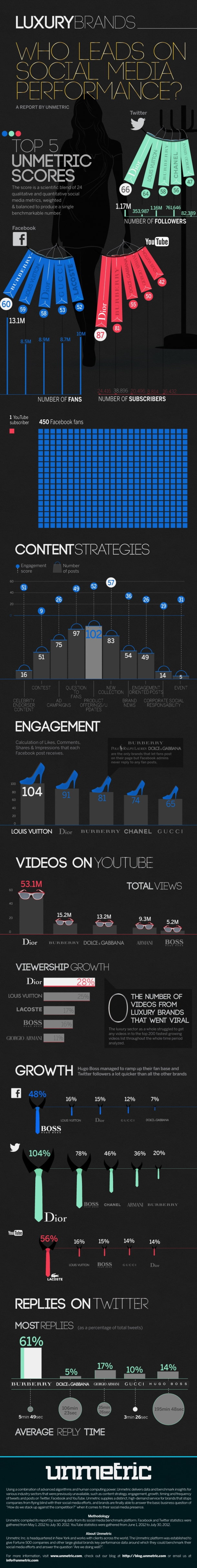 luxury-brands-on-social-media_50c6a84b661b7