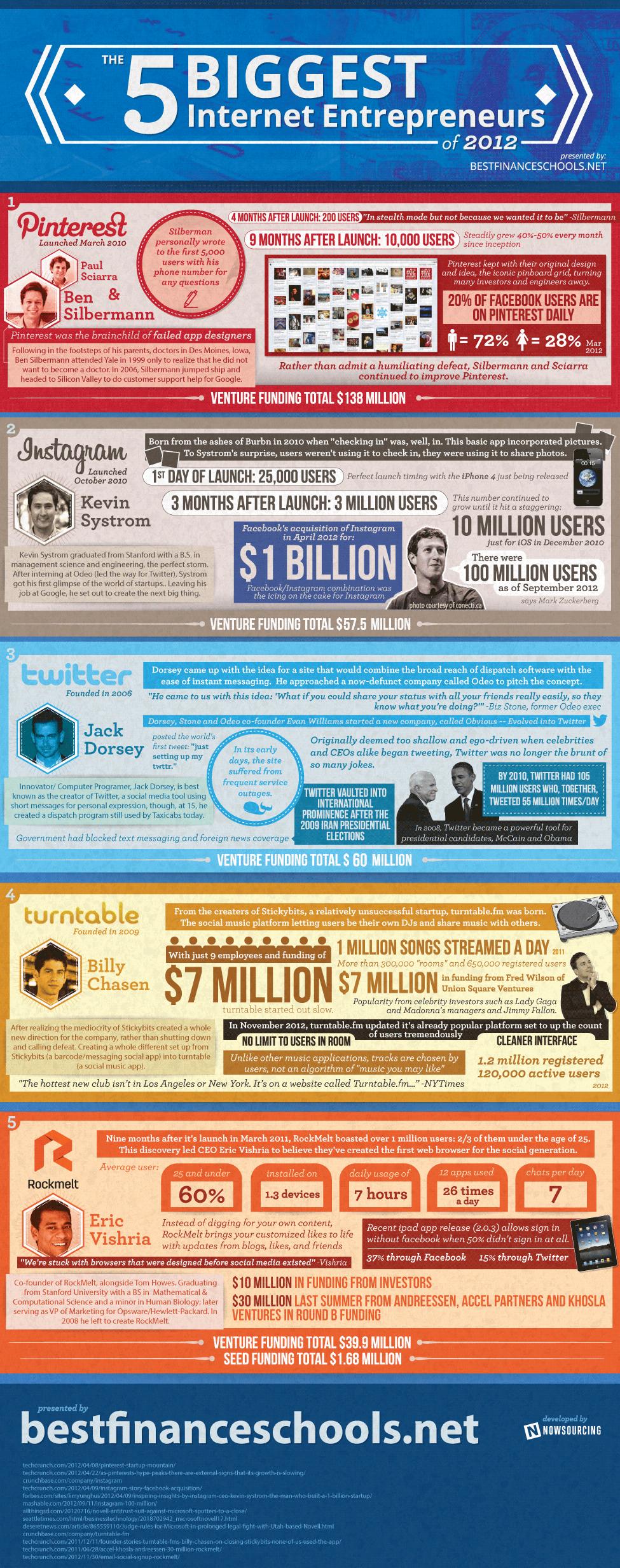 the-5-biggest-internet-entrepreneurs-of-2012_50ec55ec00c4e