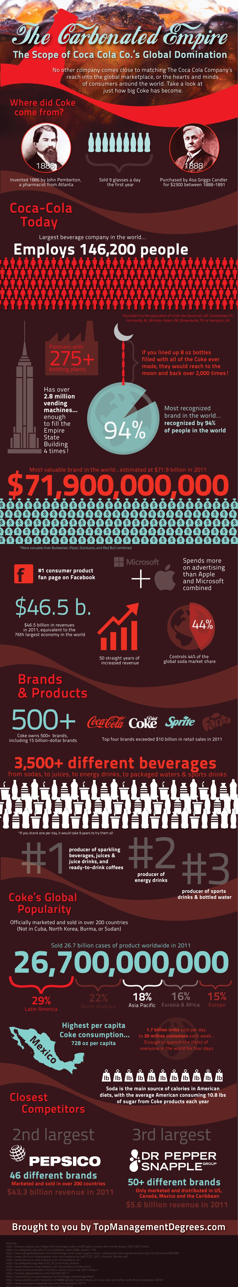 the-carbonated-empire-the-scope-coca-cola-cos-global-domination_50bf53df4c149