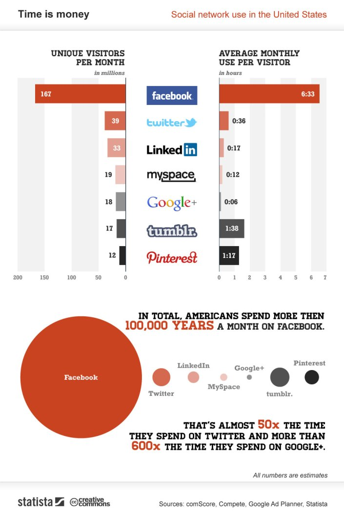 users-spend-more-time-pinterest-twitter-linkedin-and-google-combined